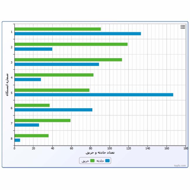 نمودار تعداد عمليات انجام شده ايستگاه هاي آتش نشاني برحسب حادثه و حريق-خروجي نرم افزار آتش نشاني