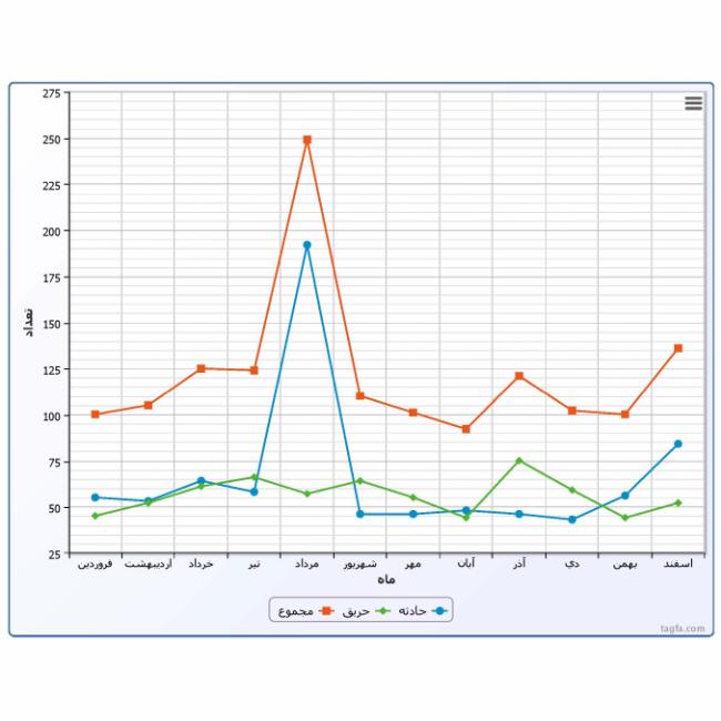 نمودار آمار تعداد حادثه و حريق در سال- خروجي نرم افزار آتش نشاني تگفا
