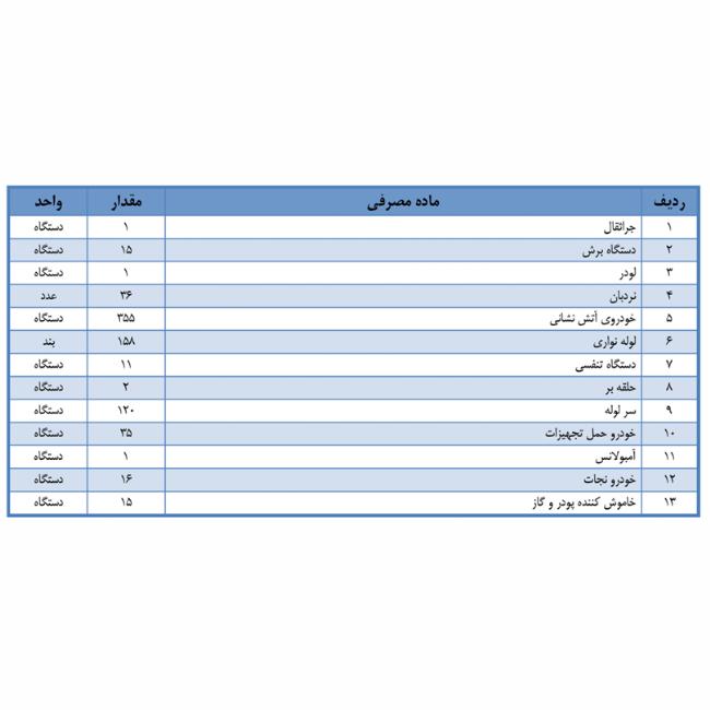 تعداد وسايل اطفا و امدادي بكار گرفته شده در عمليات ها